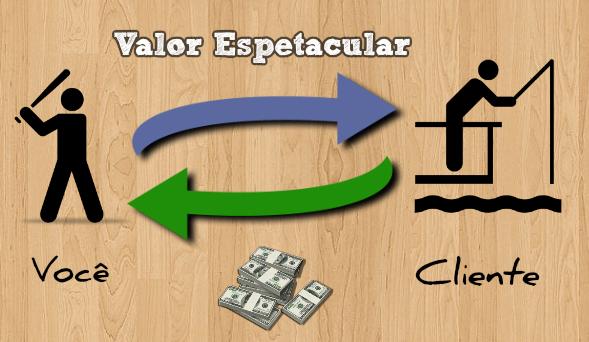 modelo-valor